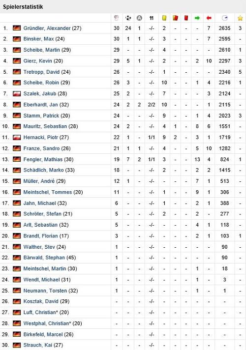 Spielerstatistik 14 -15
